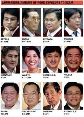 5-senators-23-congressmen-pork-barrel-scam-Philippines